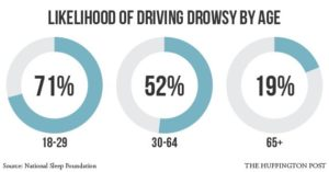 Miami Car Accident Lawyer - Drowsy Driving – A Sleeping Threat